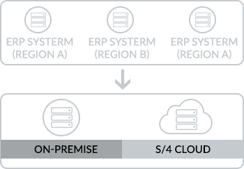 Path 3Simplification for Faster Business Value