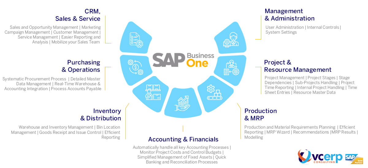 SAP Business One ERP Digital Core, Business Modules, Functions for SME, MSME