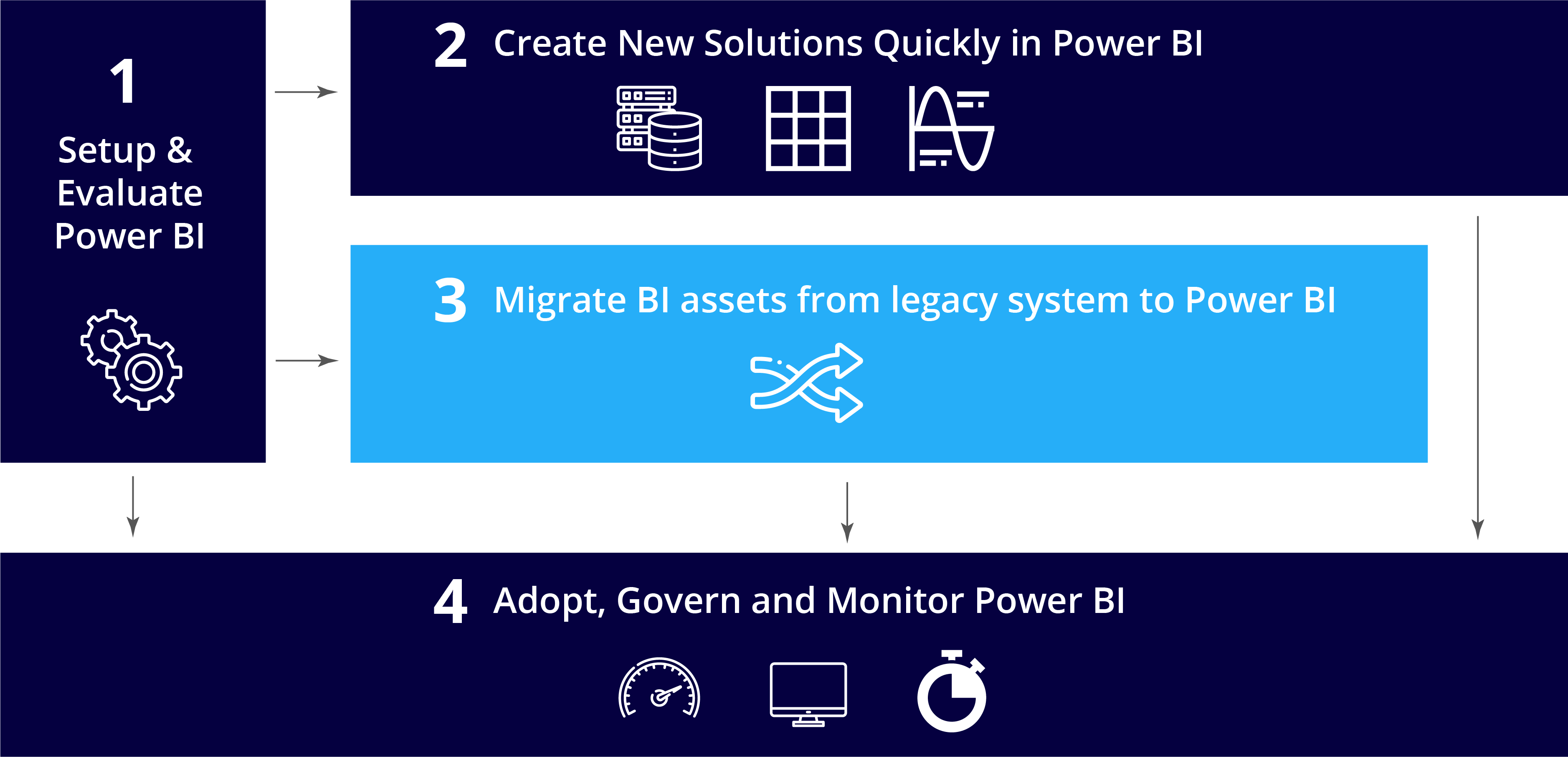 The VC ERP Action Plan for Power BI Migration