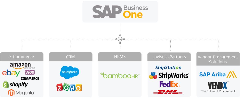SAP B1 integration