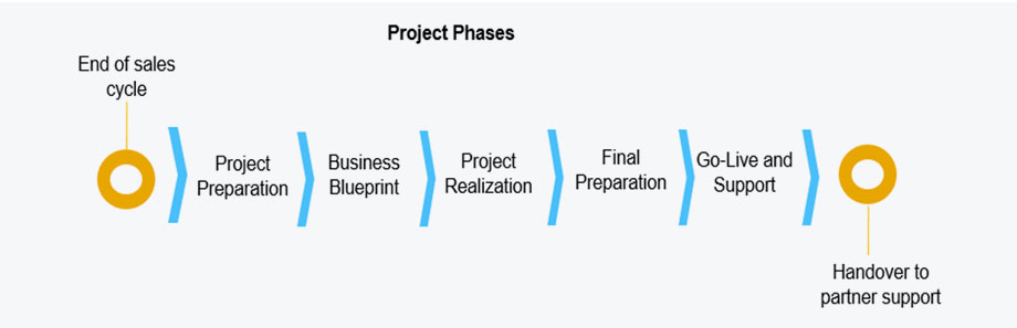 SAP Business One Implementation Approach