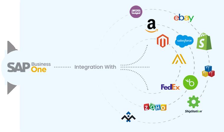 SAP Business One Integration Service