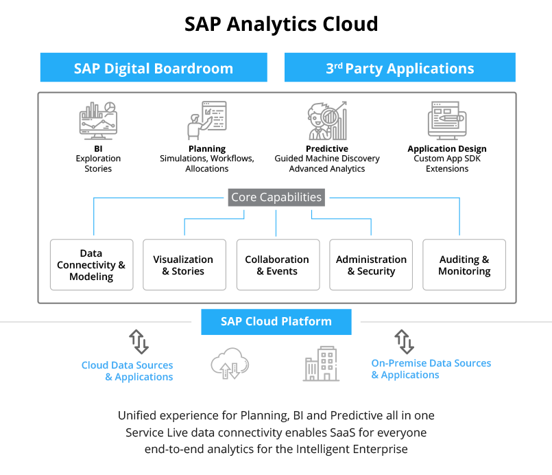 SAP Analytics Cloud Solution Architecture